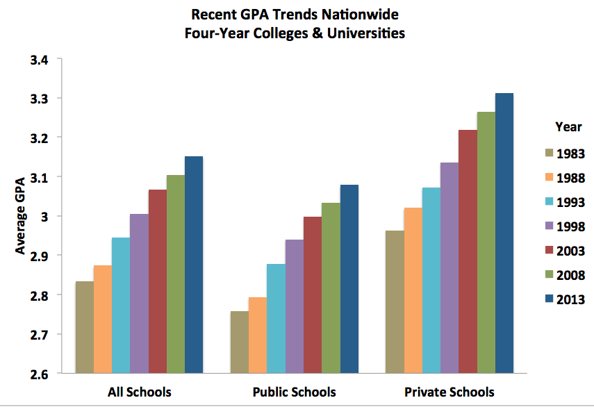 National Trends in Grade Inflation, American Colleges and