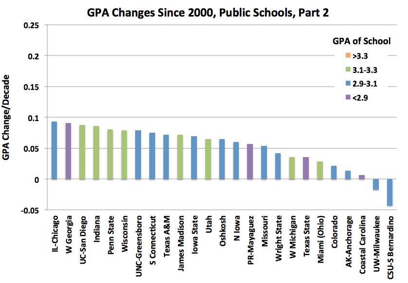 National Trends In Grade Inflation American Colleges And Universities